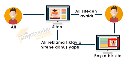 Remarketing Tüyoları