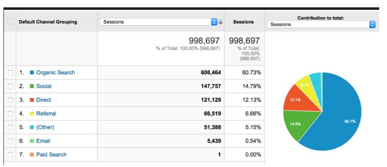 Google-Analytıcs-Içın-Yapılacak-Ilk-10-Adım-8