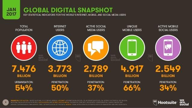 Internet-Sosyal-Medya-ve-Mobil-İstatistikleri-2017-3