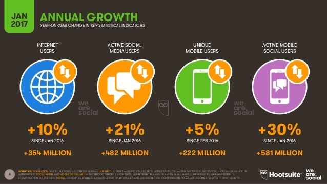 Internet-Sosyal-Medya-ve-Mobil-İstatistikleri-2017-4