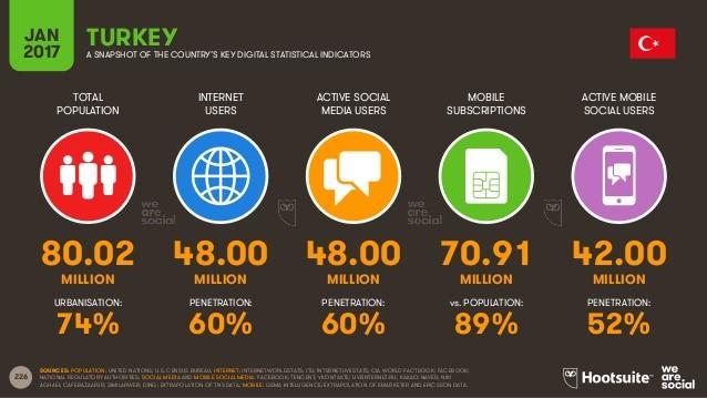 Internet-Sosyal-Medya-ve-Mobil-İstatistikleri-2017-9