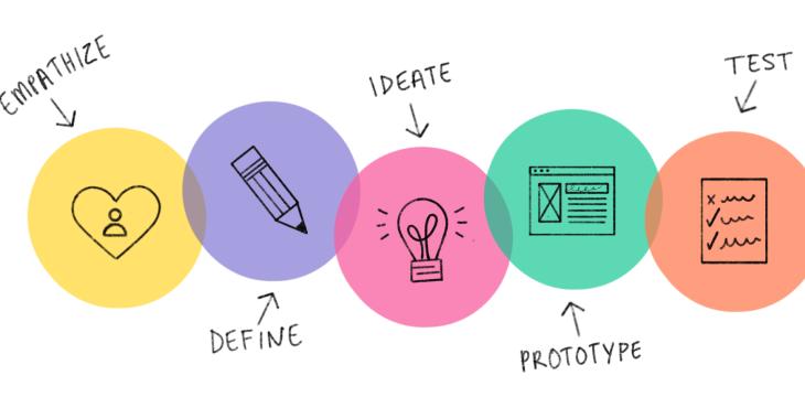 Design Thinking Nedir, Hangi Aşamalardan Oluşur?